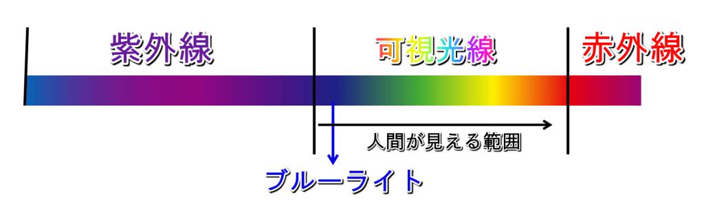 紫外線と可視光線と赤外線から見るブルーライトの範囲