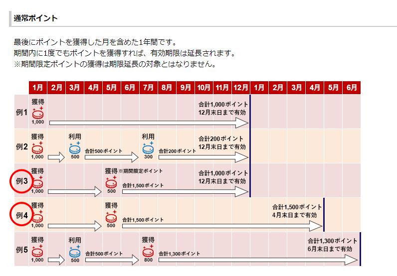 楽天市場SPUスーパーポイントアッププログラムの通常ポイント有効期限について説明