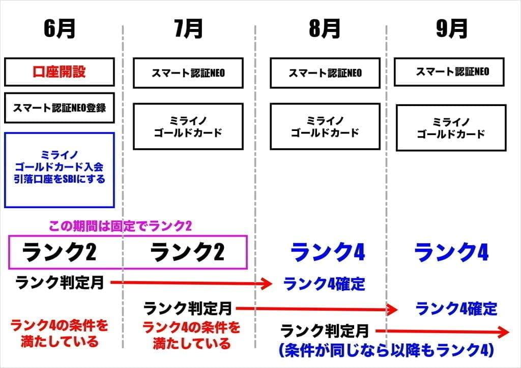 SBIネット銀行スマプロランク判定 ランク4の例
