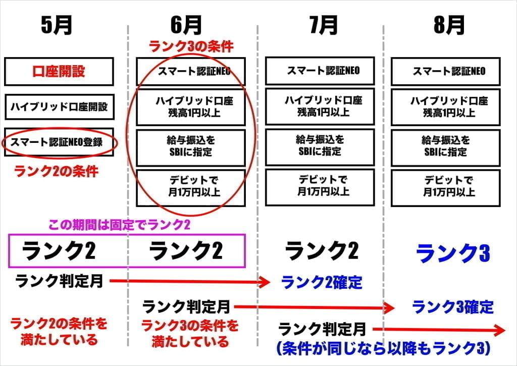 SBIネット銀行スマプロランク判定 ランク3の例